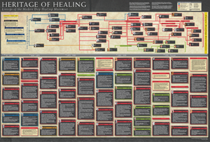 Heritage of Healing Poster:  Lineage of the Modern Day Healing Movement by Kevin Dedmon